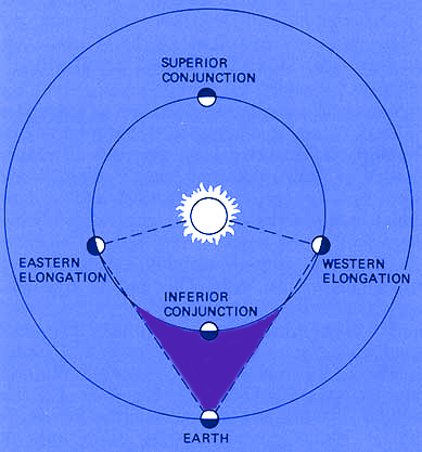 Mercury and Venus are in their retrograde phases when in the area shaded in purple. NASA, Planet Conjunction, Color of the diagram, CC0 1.0