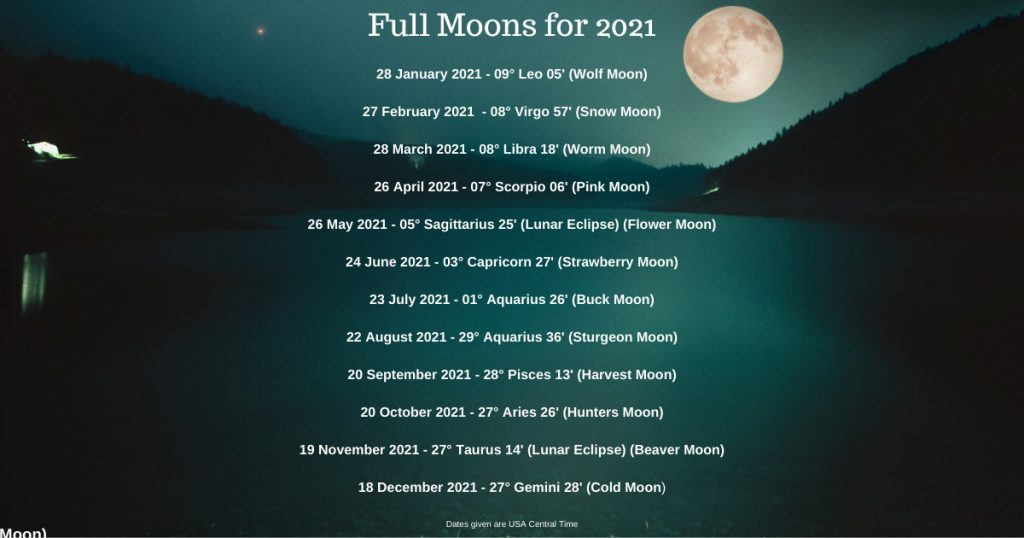 Infographic with dates and zodiac signs for the Full Moons in 2021