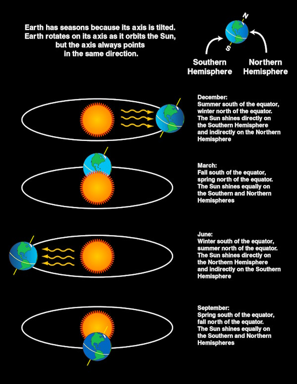 Infographic from NASA outlining the seasons and solstices and equinoxes