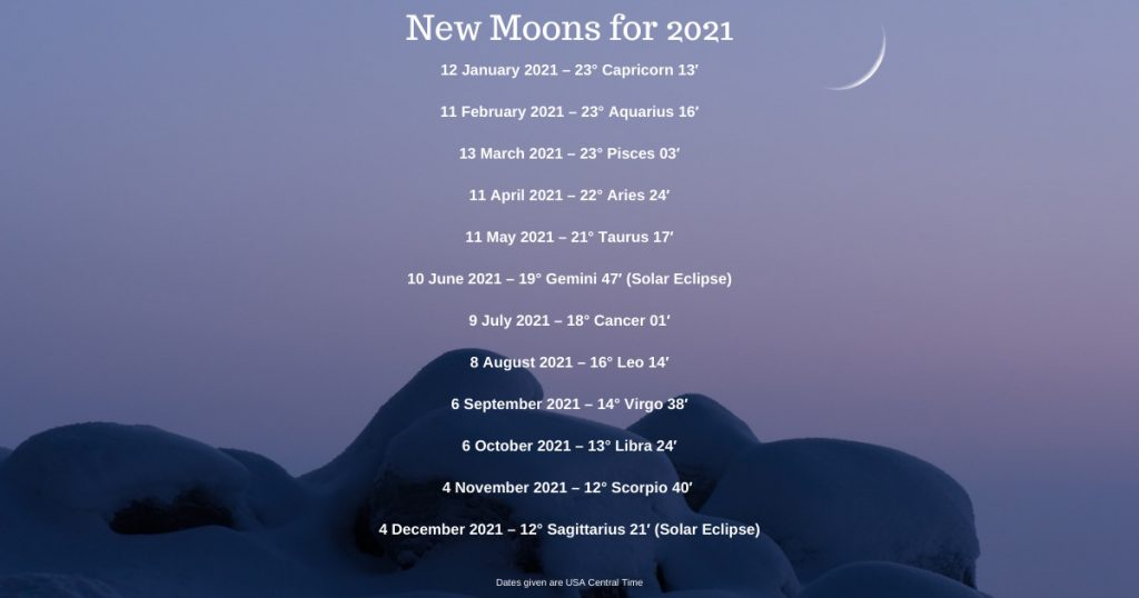 Infographic with dates and zodiac signs for New Moons in 2021