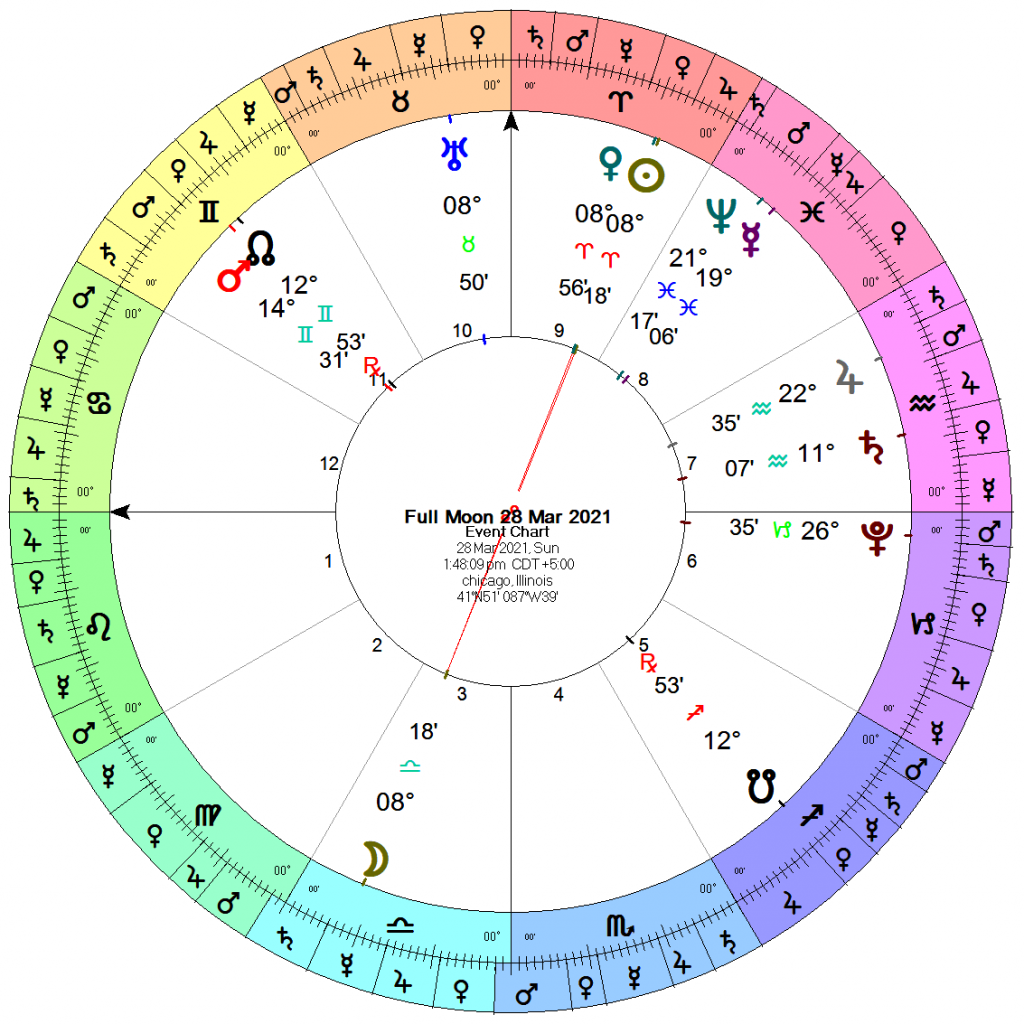 Astrology chart for the Full Moon of 28 or 29 March 2021